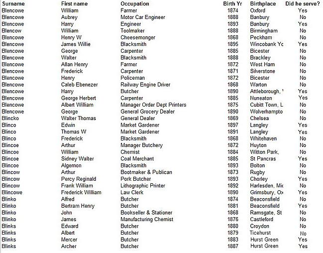exemption list of Blencowes